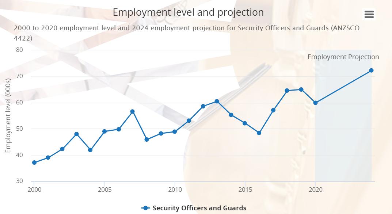 security guard employment statistics